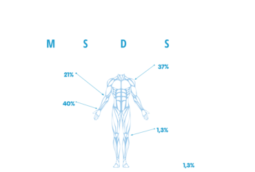 MusculoSkeletal Disorders Facts
